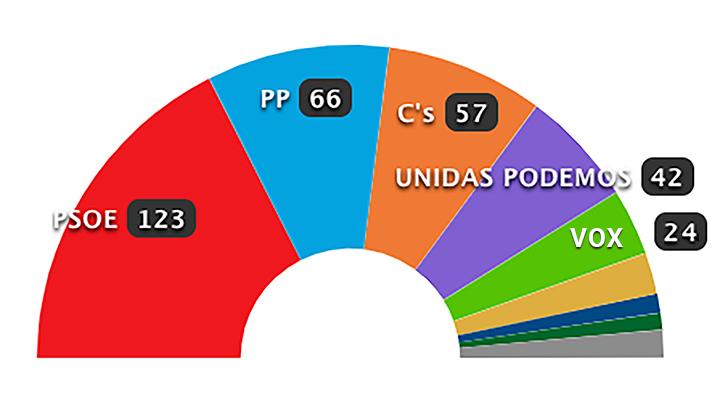 Resultados elecciones generales 28-A