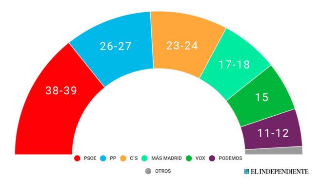 Sondeo para las elecciones autonómicas de Madrid realizado por DYM para El Independiente/Prensa Ibérica.