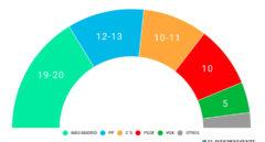 Carmena gana pero la derecha podría arrebatarle el Ayuntamiento de Madrid