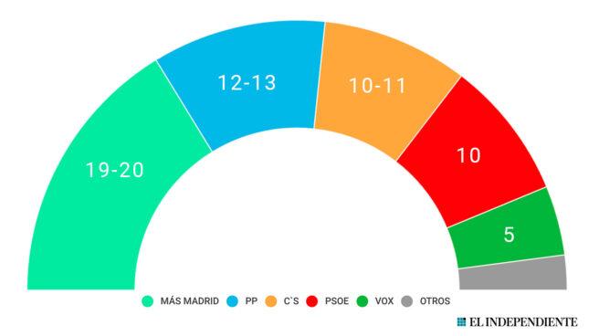 Sondeo de DYM para El Independiente y Prensa Ibérica respecto al Ayuntamiento de Madrid.