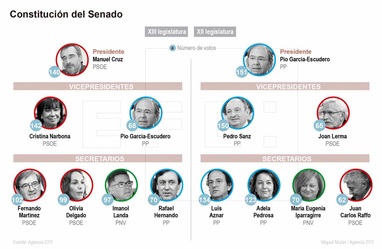 Composición de la nueva Mesa del Senado.