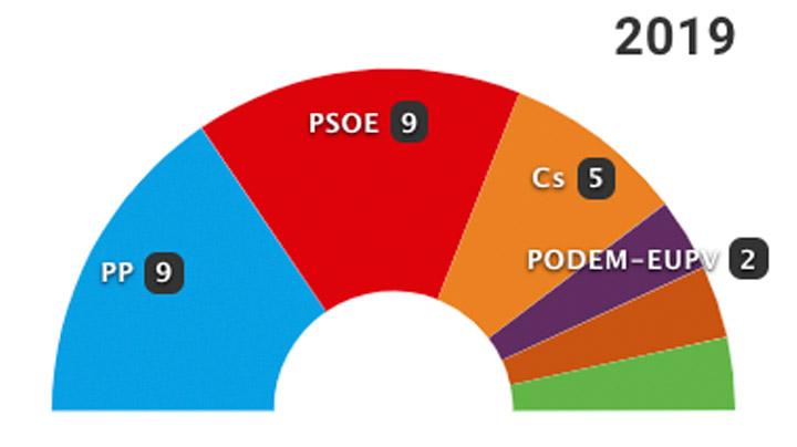 26-M: Los resultados en Alicante