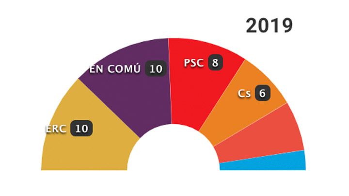 26-M: Los resultados en Barcelona