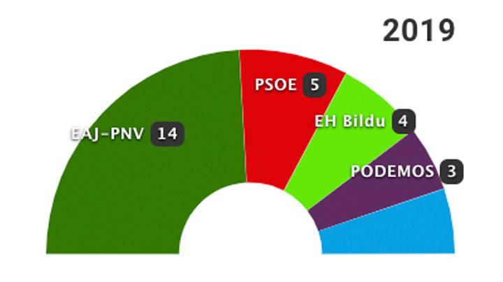 26-M: Los resultados en Bilbao