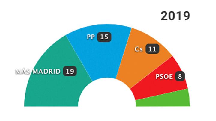 26-M: Los resultados en Madrid capital