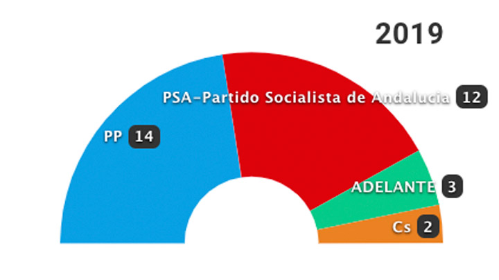26-M: Los resultados en Málaga