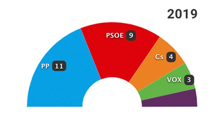 26-M: Los resultados en Murcia capital