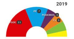 26-M: Los resultados en Las Palmas de Gran Canaria