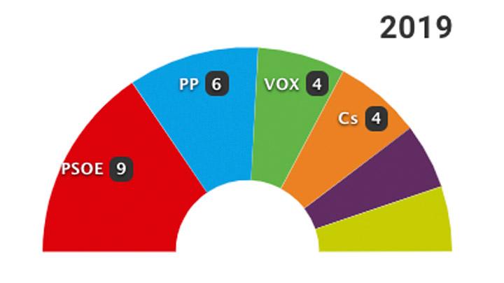 26-M: Los resultados en Palma de Mallorca