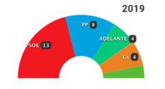 26-M: Los resultados en Sevilla