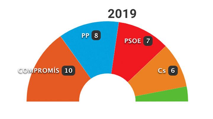 26-M: Los resultados en Valencia capital