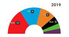 26-M: Los resultados en Zaragoza