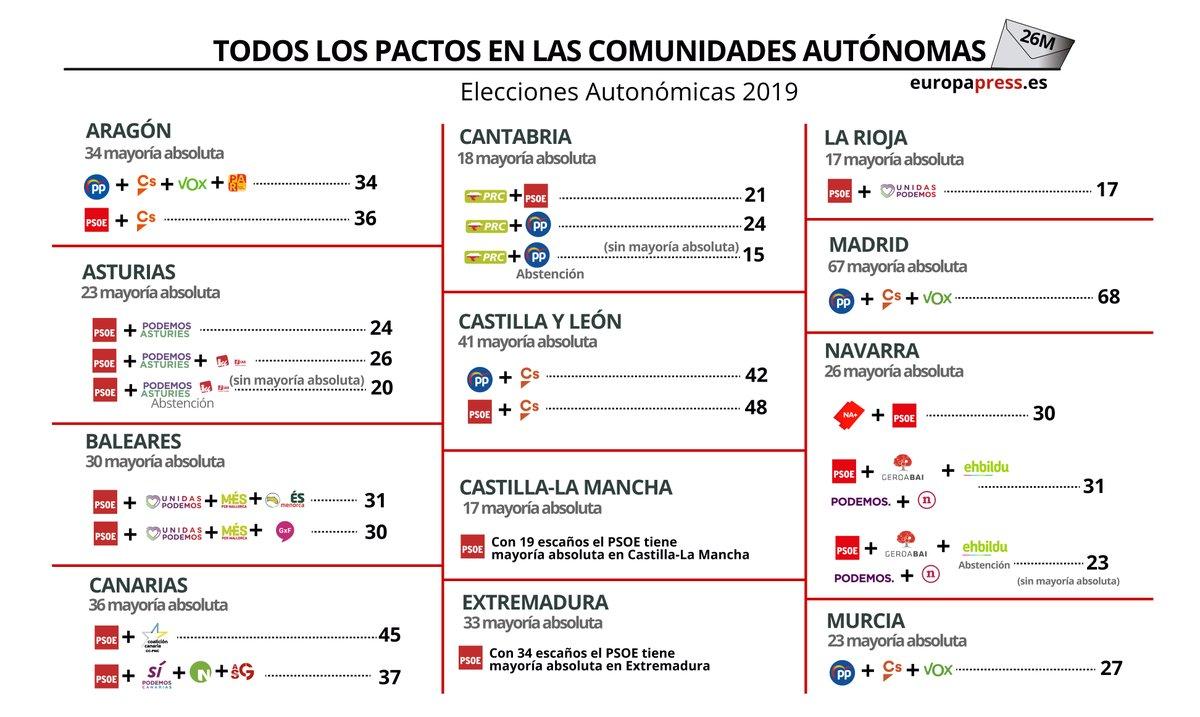 Todos los posibles pactos en comunidades autónomas.