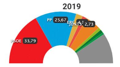 Consulte los resultados de las elecciones autonómicas y municipales