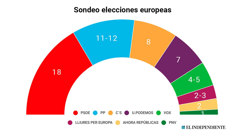 Sondeo de las elecciones europeas de GAD3 para ABC.