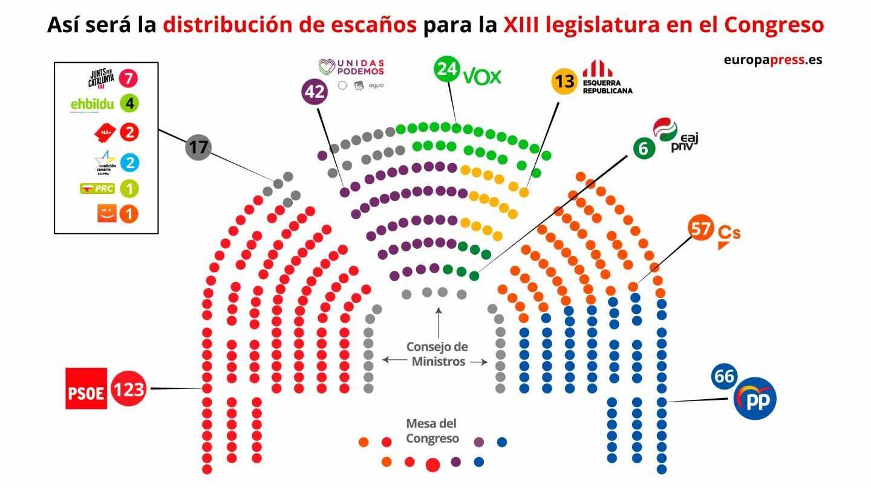 Distribución de diputados en el Congreso.