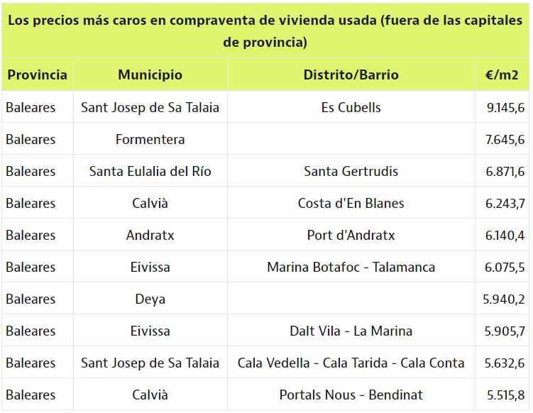 Precio por metro cuadrado de las zonas más caras de Baleares, sin contar su capital.