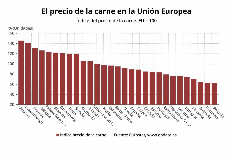 El precio de la carne en la Unión Europea