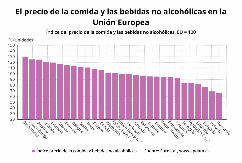 El precio de la comida y las bebidas no alcohólicas en la Unión Europea Índice del precio de la comida y las bebidas no alco