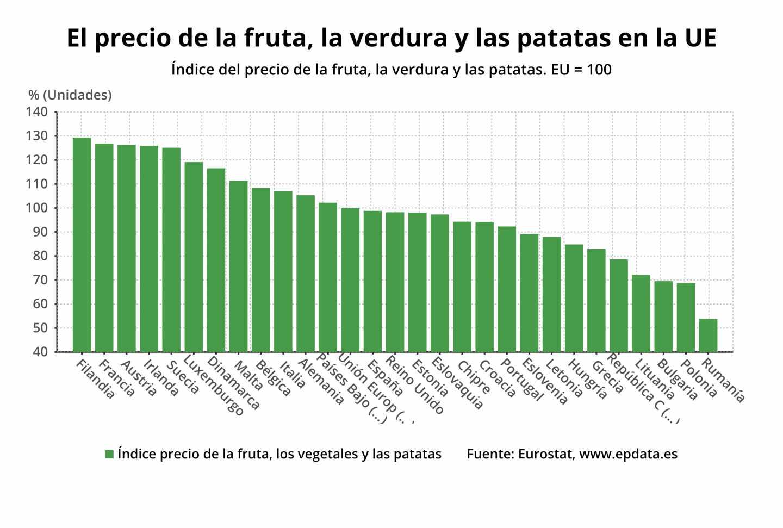 El precio de la fruta, la verdura y las patatas
