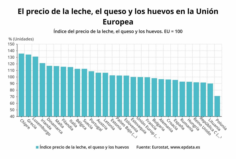 El precio de la leche, el queso y los huevos en la Unión Europea