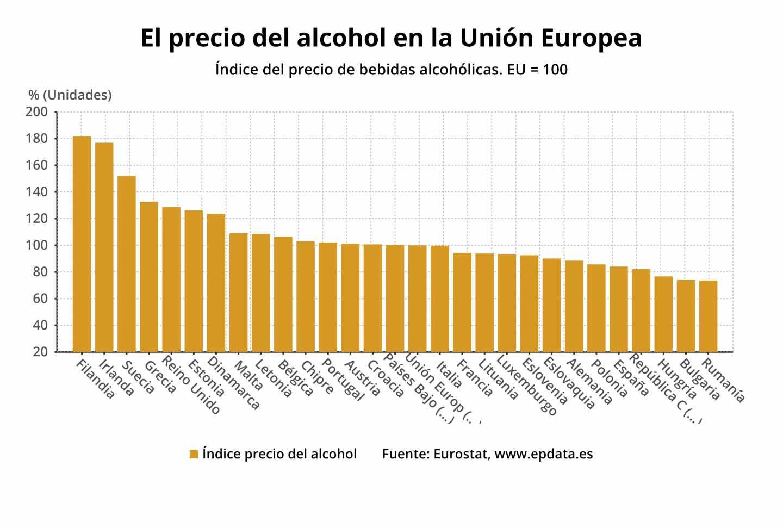 Precio alcohol UE