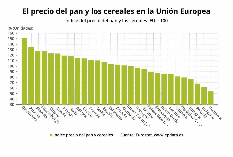 El precio del pan y los cereales en la Unión Europea