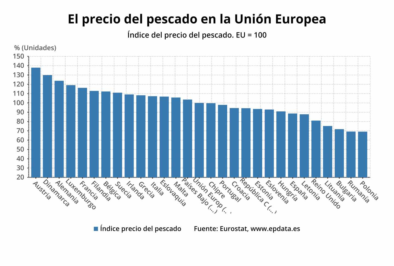 El precio del pescado en la Unión Europea