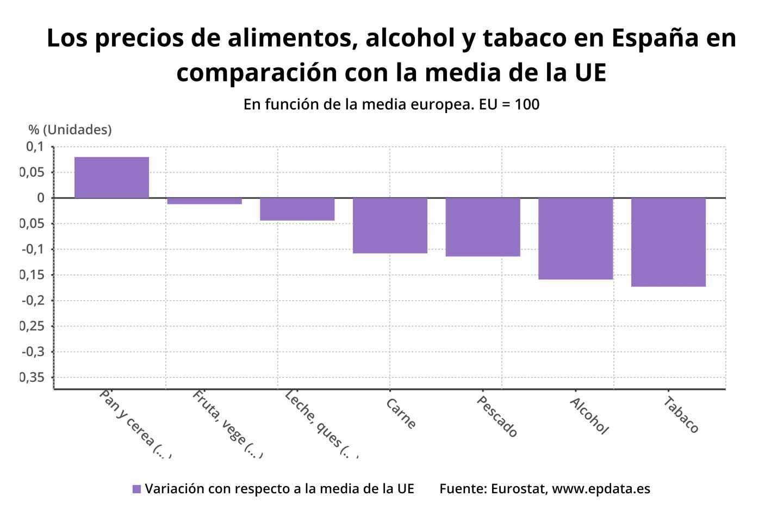 Precio alimento, alcohol y tabaco