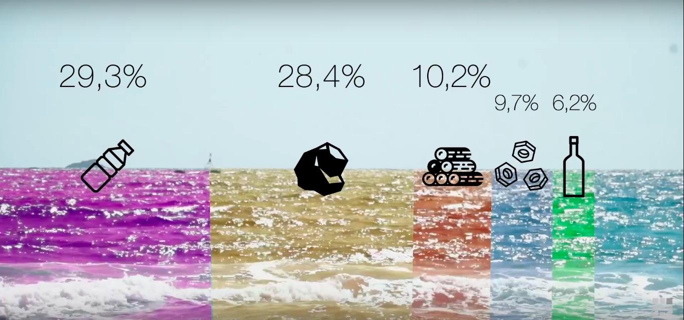 Tipos de basura predominantes en el Mediterráneo
