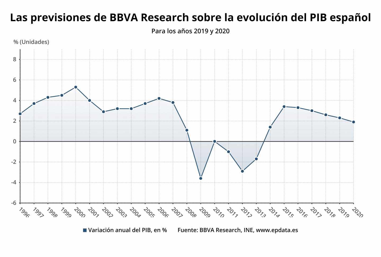 Gráfico con las previsiones del PIB de España de BBVA Research.
