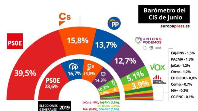 CIS: barómetro de junio de 2019.