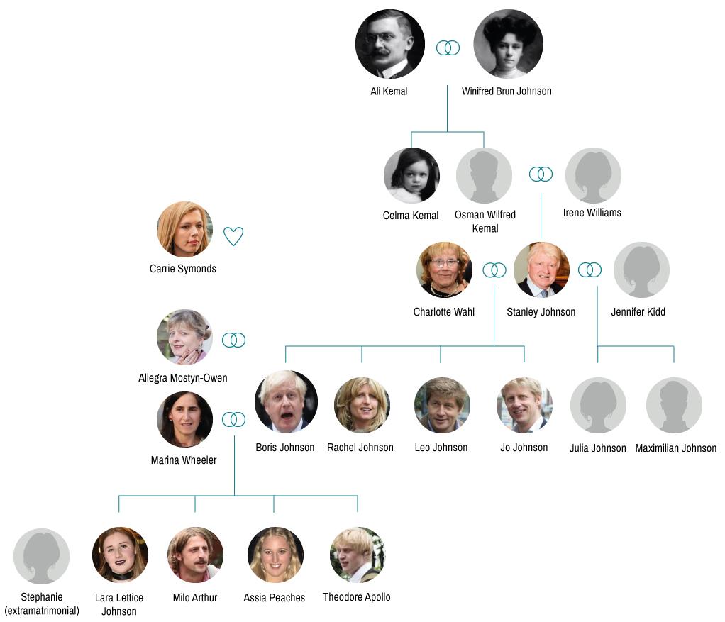 El árbol genealógico de Boris Johnson.