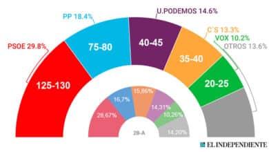 Las elecciones mantendrán el mapa político actual y sólo perjudicarán a Ciudadanos