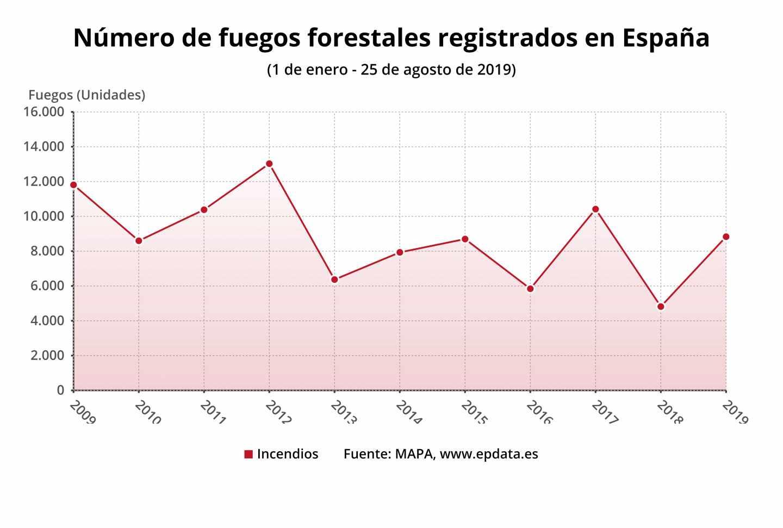 Número de fuegos forestales registrados en España