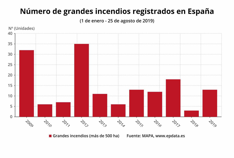 Número de grandes incendios registrados en España