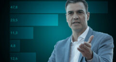Casi la mitad de los españoles culpa a Sánchez de la falta de Gobierno