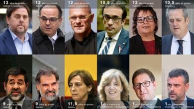 Junqueras, condenado a 13 años de prisión como líder del 'procés' por sedición y malversación
