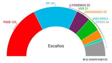 Las encuestas disparan a Vox y certifican el frenazo del PSOE tras la sentencia