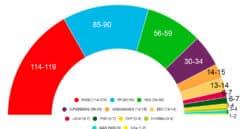 Sánchez fracasa y se confirma el bloqueo político con una fuerte subida de Vox, según la encuesta de TVE y FORTA