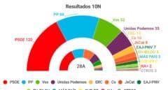 Tarta con los resultados en las elecciones de 10 de noviembre de 2019