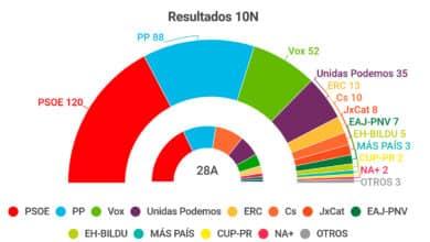 Consulte los resultados completos de las elecciones generales del 10 de noviembre