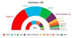 El PSOE gana las elecciones con 122 escaños, el PP crece y Vox duplica sus resultados