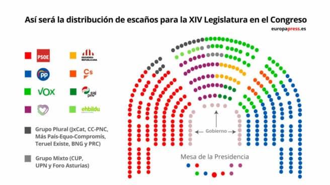 Distribución de escaños en el Congreso para la XIV Legislatura.