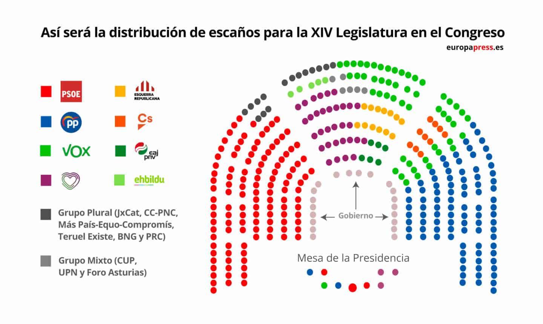 El Congreso aprueba el reparto de los escaños, con PP, Vox y Cs en la derecha
