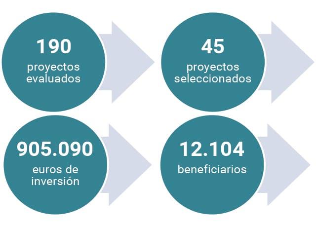 Gráfico que representa el desplome del Banco Popular