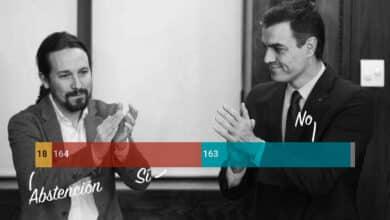 Sánchez asegura por los pelos la mayoría para la investidura en segunda votación