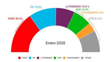 El pacto de Sánchez con ERC hunde a todos salvo a PSOE y Podemos, según el CIS de Tezanos