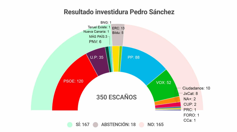 Gráfico resultado investidura Pedro Sánchez.