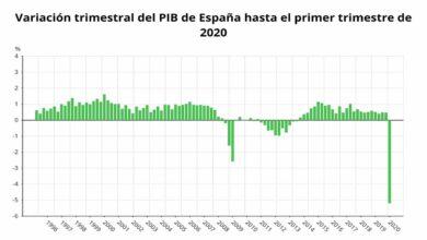 La economía española cayó un 5,2% en el primer trimestre, la mayor caída de la historia